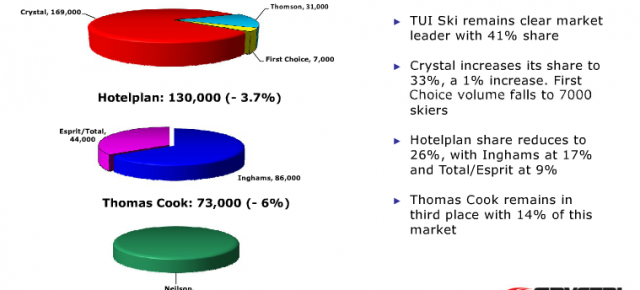 Crystal Ski Industry Report 2012 shows 1.8% fall in market, but mastery of Newspeak