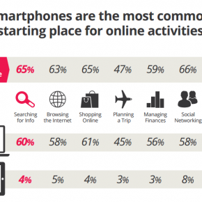 Survey shows travel searches increasingly start on mobile and tablets