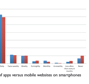 Preparing for mobile - are you ready?