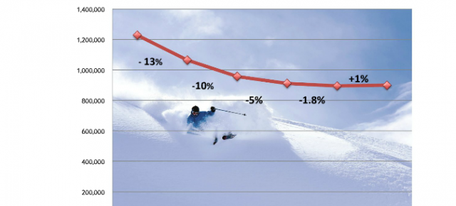 Crystal Ski Industry Report shows growth in market for first time in five years