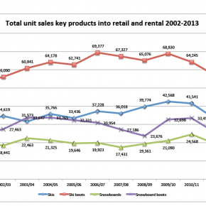 No recovery yet for snowsports equipment sales in the UK