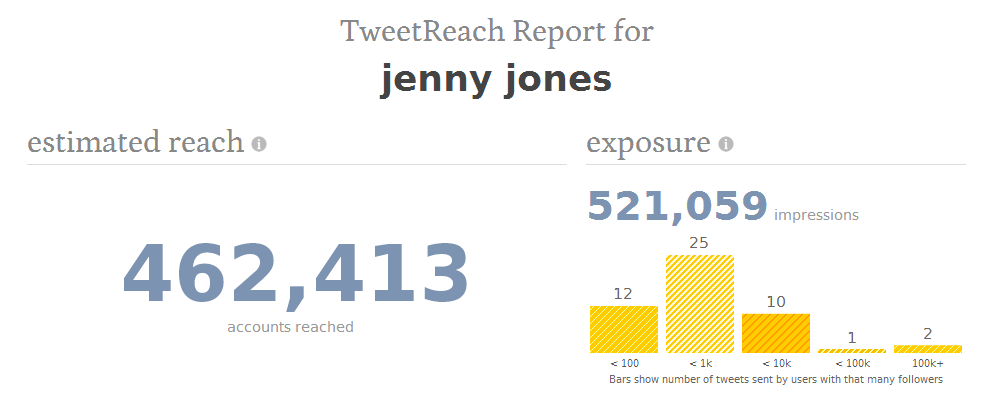 tweetreach jenny jones