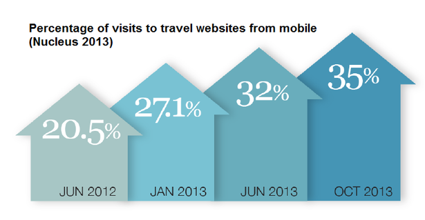 percentage_of_traffic_to_travel_sites_from_mobile-blog-full