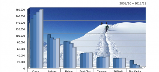 Are Neilson being modest about their ski numbers?
