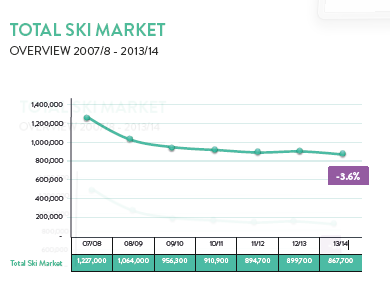 total ski market