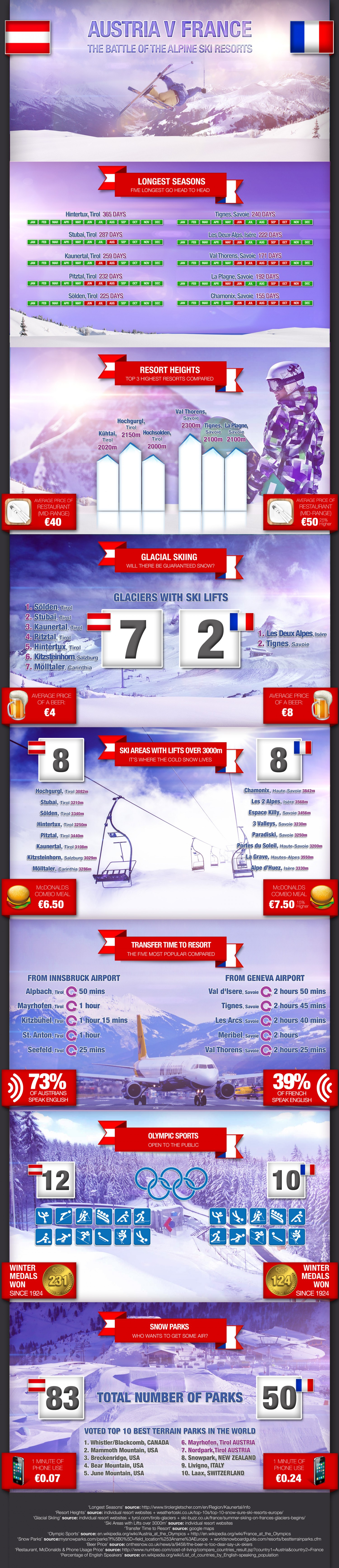 austria-v-france-how-the-skiing-and-snowboarding-stack-up_541c0ccf44db6_w1500