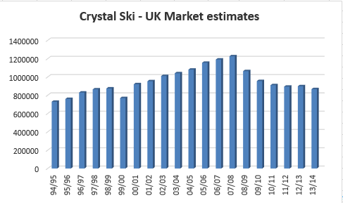 Does size matter? Scaling the UK snowsports market.