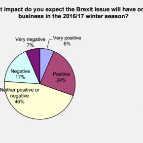 UK Snowsports Industry optimistic, but Brexit beckons