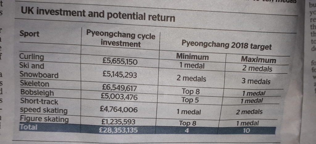 cost of medal at the olympics