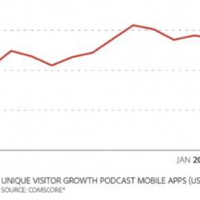 Ten Facts You Should Know About The Rise Of Podcasting