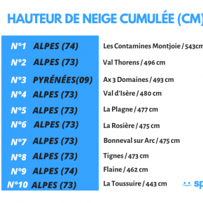 Which French ski resorts had the most snow in 2018/19?