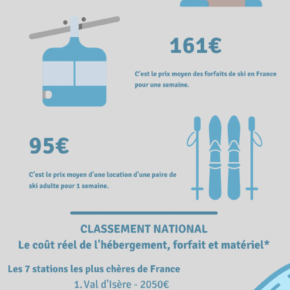 Survey Reveals the Most (and Least) Expensive Ski Resorts in France